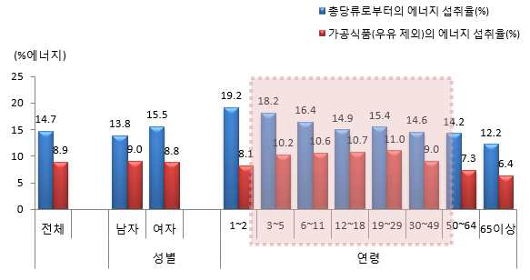 1인1일 평균 당류 에너지 섭취비율(성별, 연령별) :국민건강영양조사 2013년