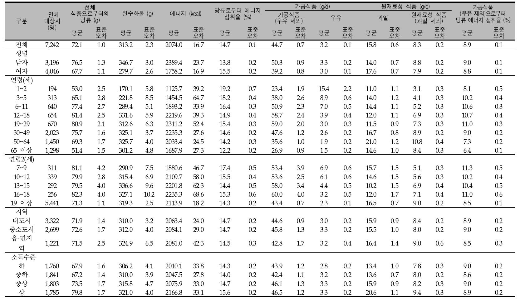우리 국민의 1인1일 평균 당류 섭취량(성별, 연령별, 지역별, 소득수준별): 국민건강영양조사 2013년