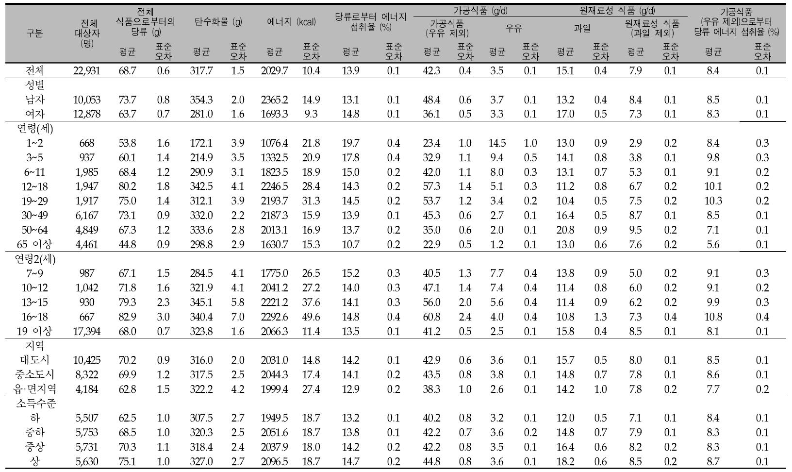 우리 국민의 1인1일 평균 당류 섭취량(성별, 연령별, 지역별, 소득수준별): 국민건강영양조사 제5기