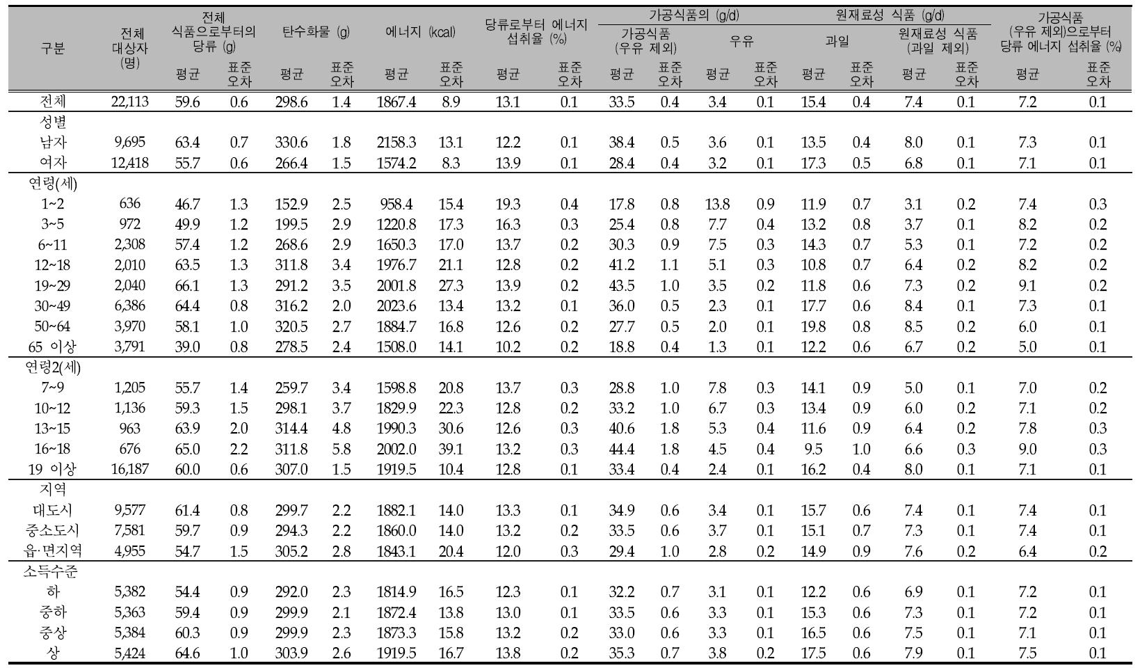 우리 국민의 1인1일 평균 당류 섭취량(성별, 연령별, 지역별, 소득수준별): 국민건강영양조사 제4기