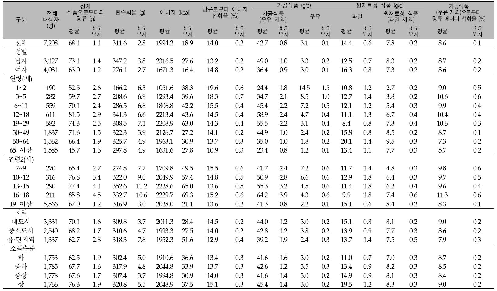 우리 국민의 1인1일 평균 당류 섭취량(성별, 연령별, 지역별, 소득수준별): 국민건강영양조사 2012년