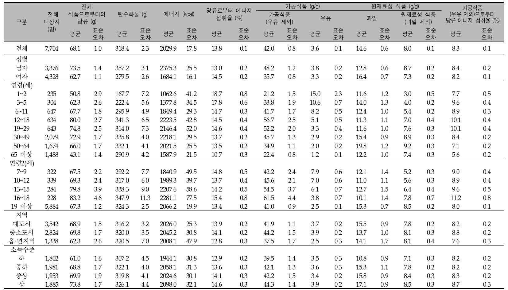 우리 국민의 1인1일 평균 당류 섭취량(성별, 연령별, 지역별, 소득수준별): 국민건강영양조사 2011년