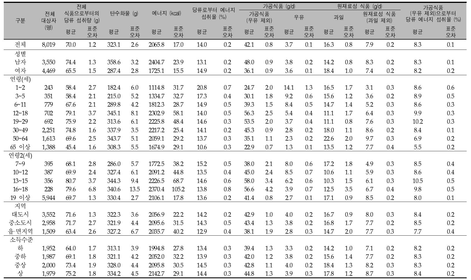 우리 국민의 1인1일 평균 당류 섭취량(성별, 연령별, 지역별, 소득수준별): 국민건강영양조사 2010년