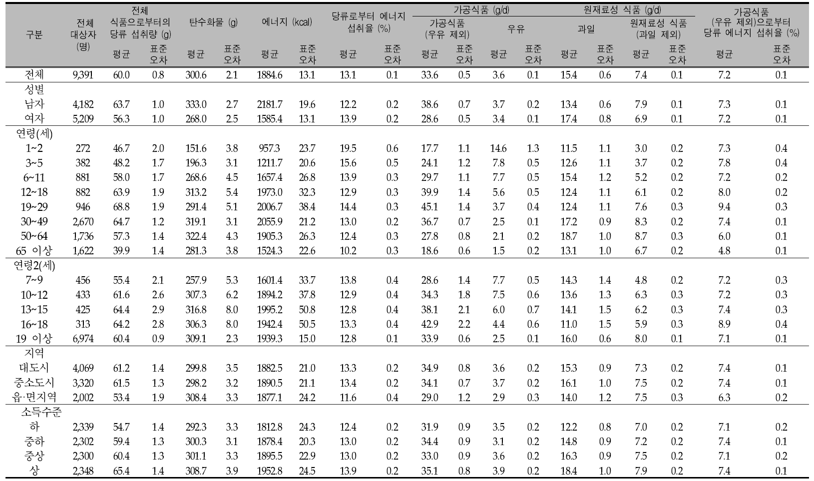 우리 국민의 1인1일 평균 당류 섭취량(성별, 연령별, 지역별, 소득수준별): 국민건강영양조사 2009년