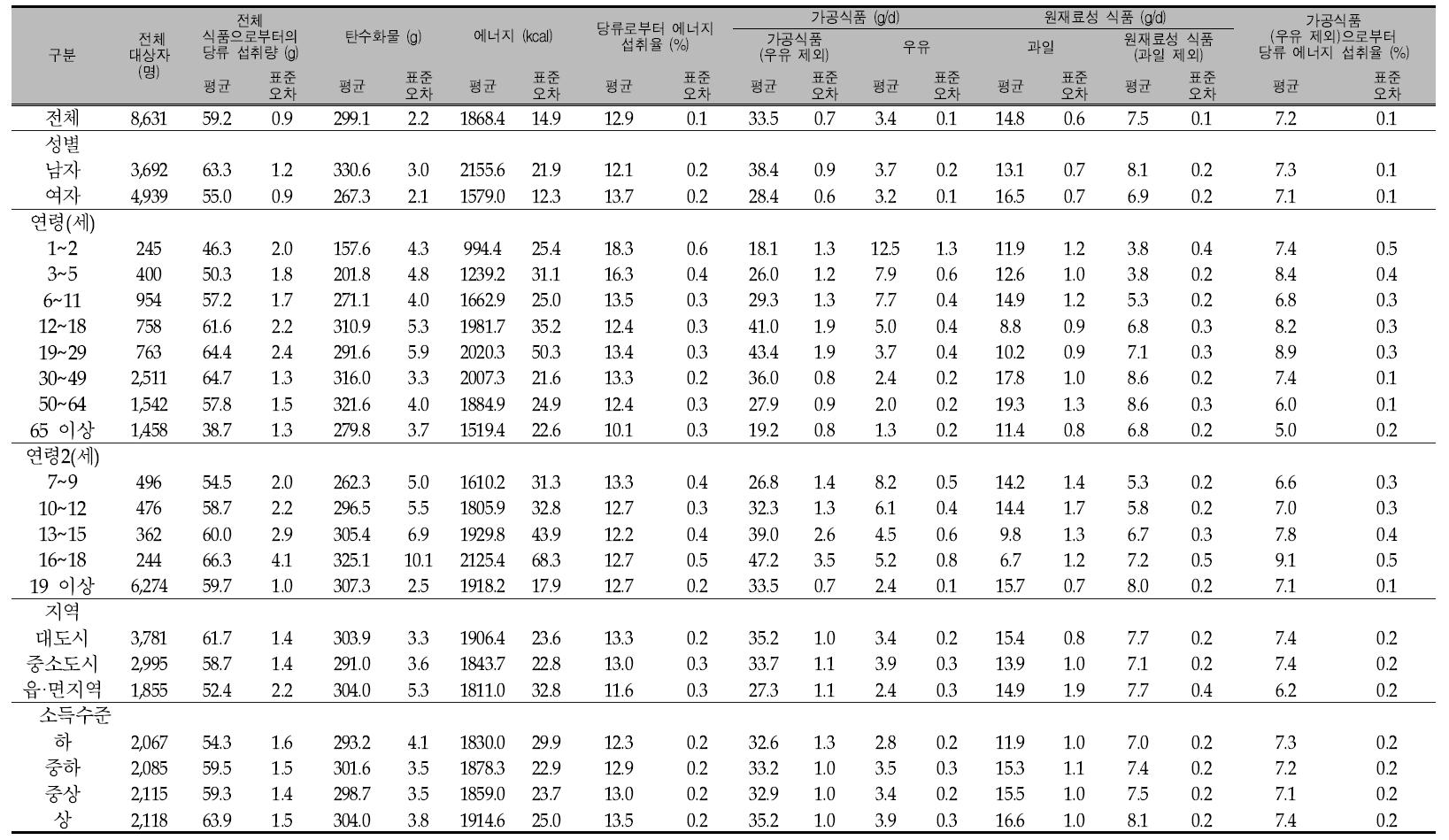우리 국민의 1인1일 평균 당류 섭취량(성별, 연령별, 지역별, 소득수준별): 국민건강영양조사 2008년