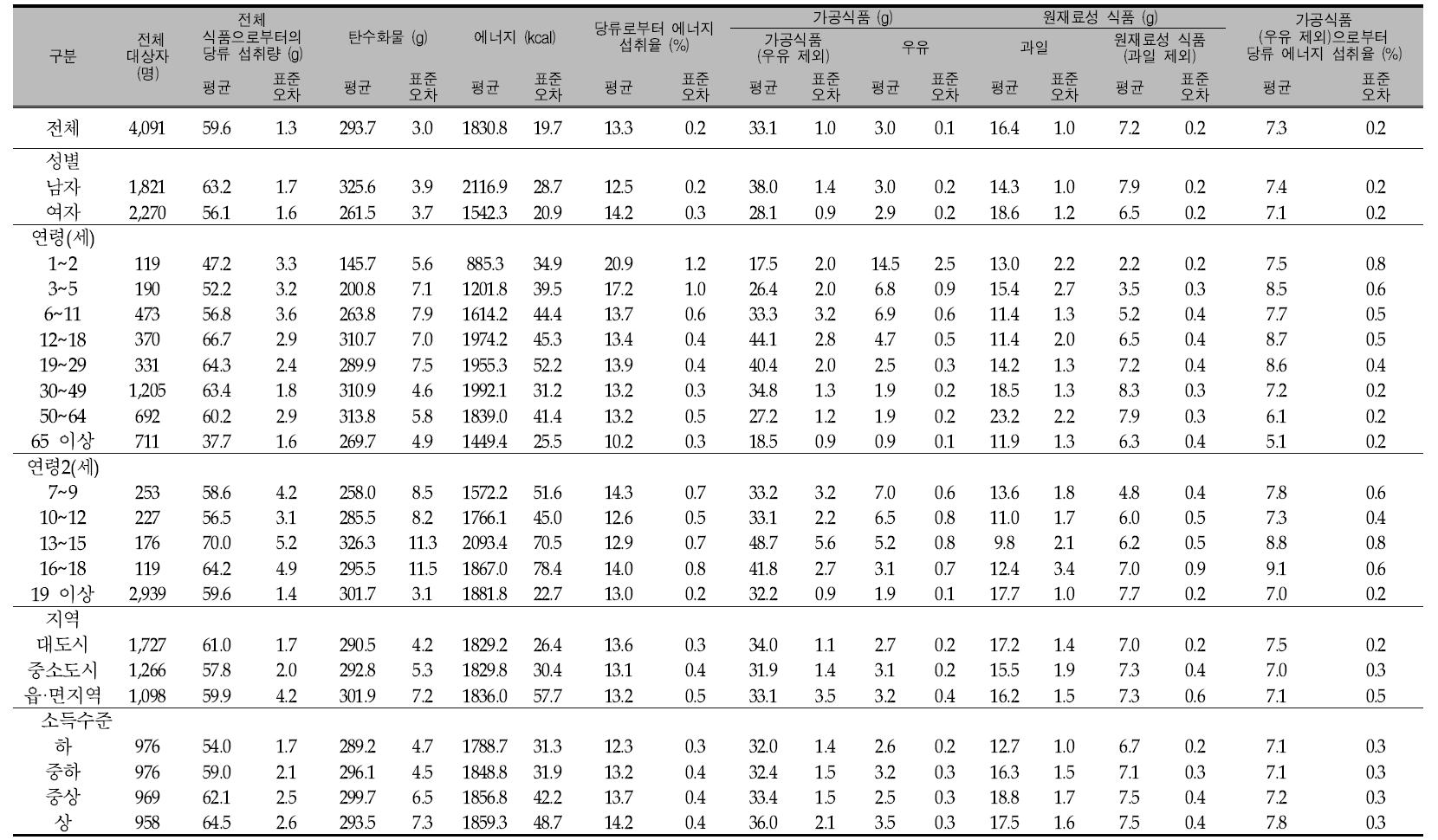 우리 국민의 1인1일 평균 당류 섭취량(성별, 연령별, 지역별, 소득수준별): 국민건강영양조사 2007년
