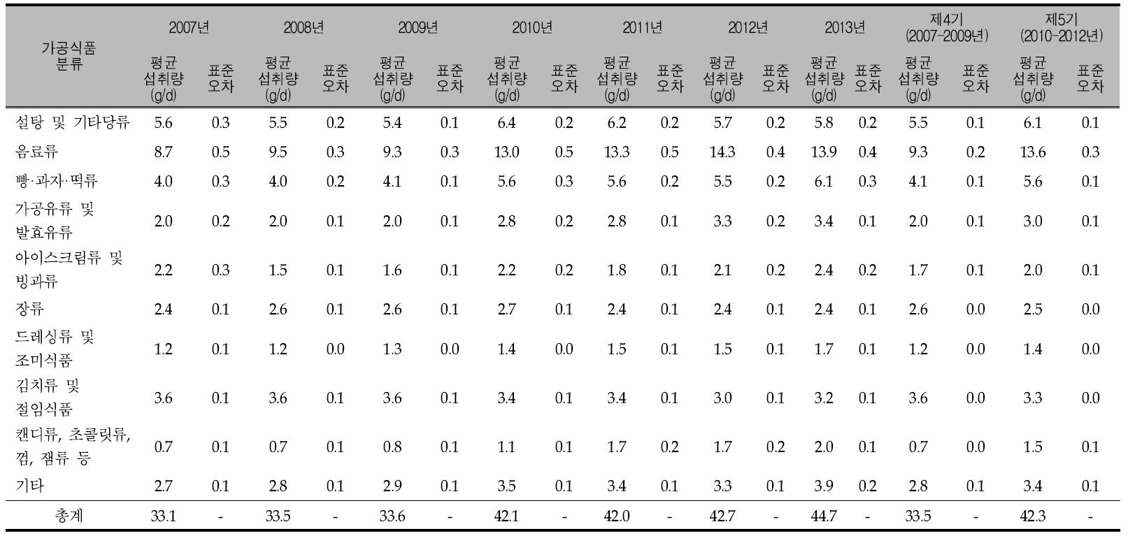 연도별 가공식품 10군의 우리 국민의 1인1일 평균 당류 섭취량: 국민건강영양조사 2007-2013년, 제4기(2007-2009년)와 제5기(2010-2012년)