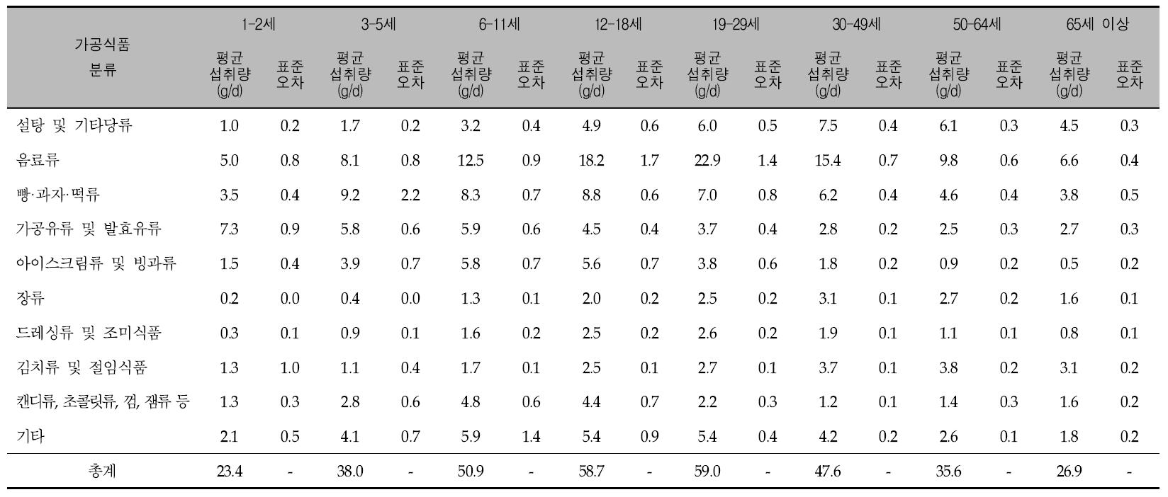 연령에 따른 가공식품 10군의 1인 1일 평균 당류 섭취량: 국민건강영양조사 2013년