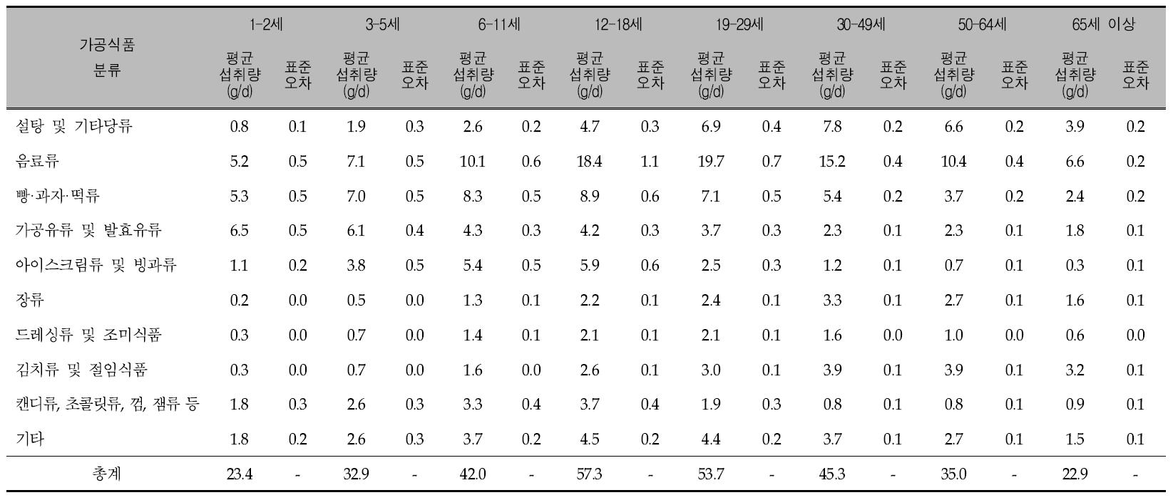 연령에 따른 가공식품 10군의 1인 1일 평균 당류 섭취량: 국민건강영양조사 제5기