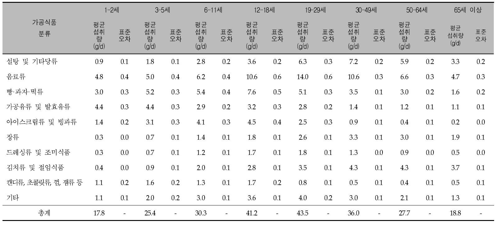 연령에 따른 가공식품 10군의 1인 1일 평균 당류 섭취량: 국민건강영양조사 제4기