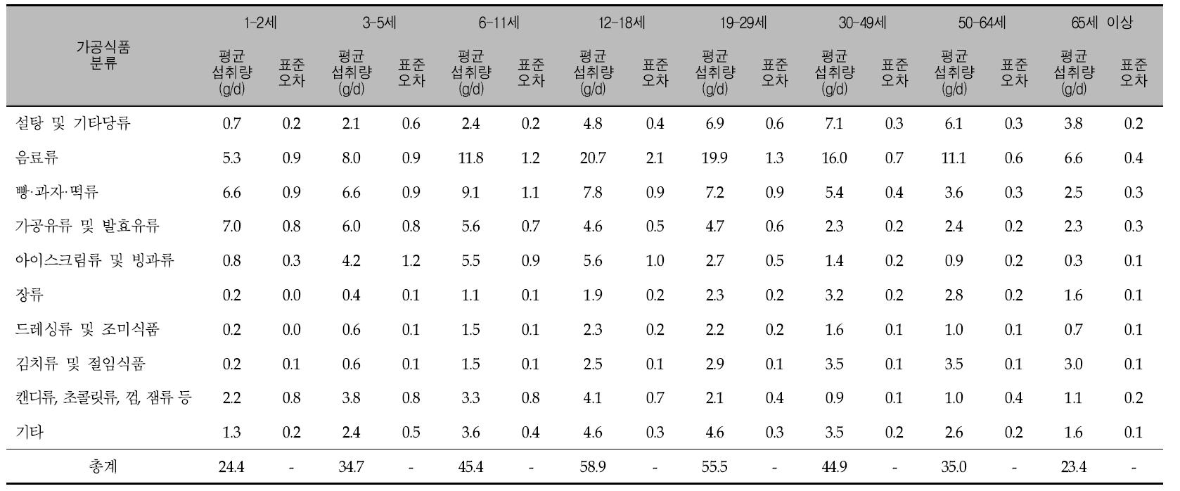 연령에 따른 가공식품 10군의 1인 1일 평균 당류 섭취량: 국민건강영양조사 2012년
