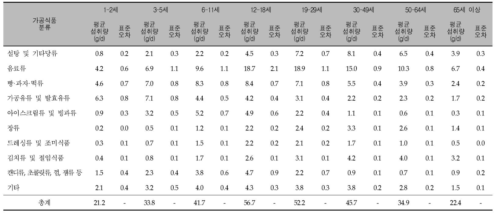연령에 따른 가공식품 10군의 1인 1일 평균 당류 섭취량: 국민건강영양조사 2011년