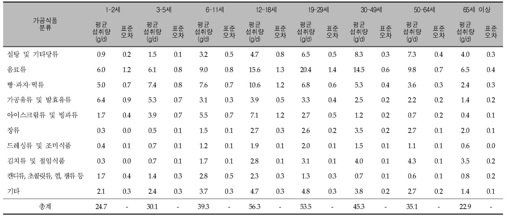 연령에 따른 가공식품 10군의 1인 1일 평균 당류 섭취량: 국민건강영양조사 2010년