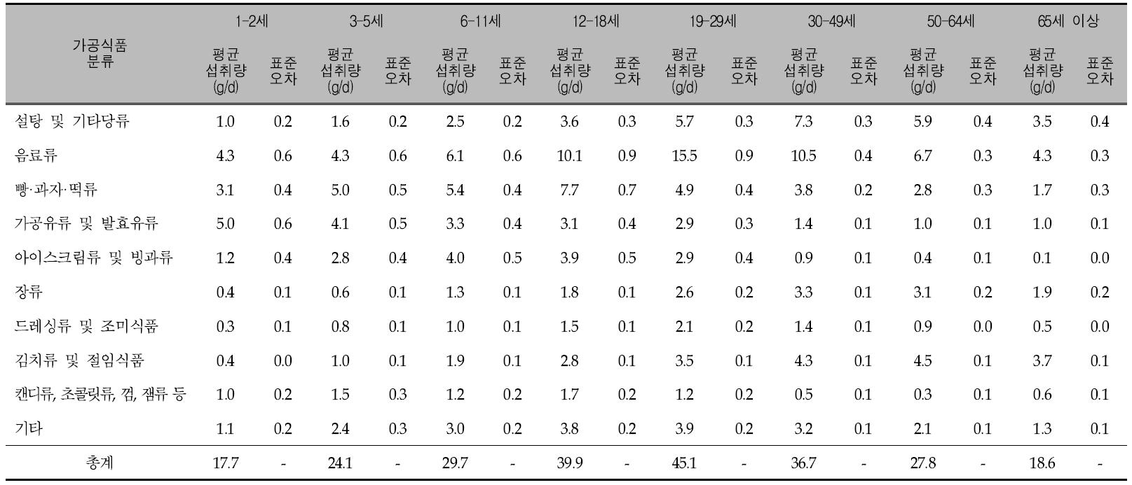 연령에 따른 가공식품 10군의 1인 1일 평균 당류 섭취량: 국민건강영양조사 2009년