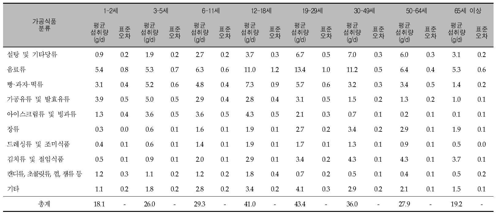 연령에 따른 가공식품 10군의 1인 1일 평균 당류 섭취량: 국민건강영양조사 2008년