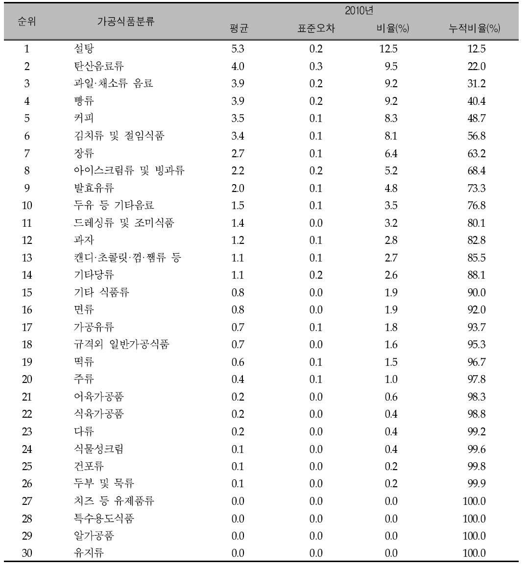 가공식품 30군의 연도별 주요 당류 급원 식품 순위:: 국민건강영양조사 2010년