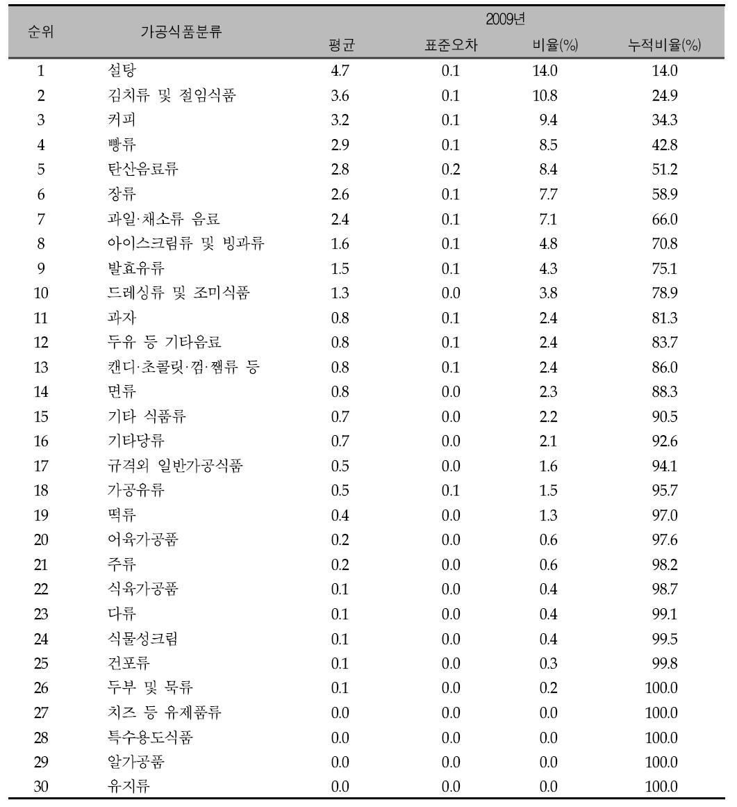 가공식품 30군의 연도별 주요 당류 급원 식품 순위:: 국민건강영양조사 2009년