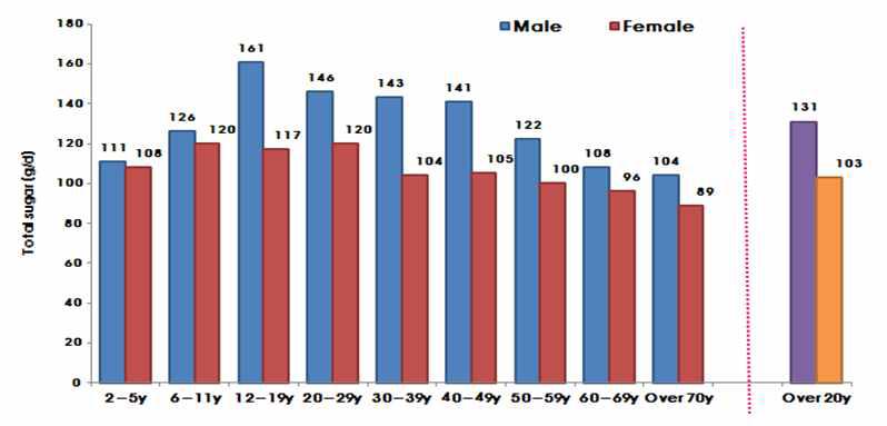 미국 2009-2010년 국민건강영양조사 결과의 총당류 섭취량