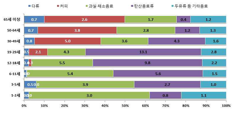연령층별 음료류로부터의 총당류 섭취량 및 기여비율 : 2013년