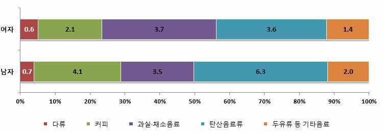 성별 음료류로부터의 총당류 섭취량 및 기여비율 : 2013년