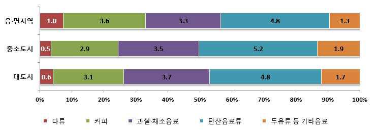 지역별 음료류로부터의 총당류 섭취량 및 기여비율 : 2013년