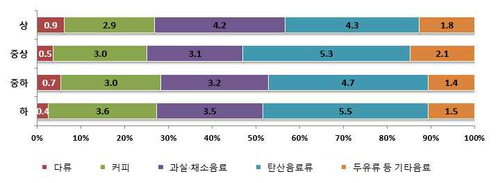 소득수준별 음료류로부터의 총당류 섭취량 및 기여비율 : 2013년