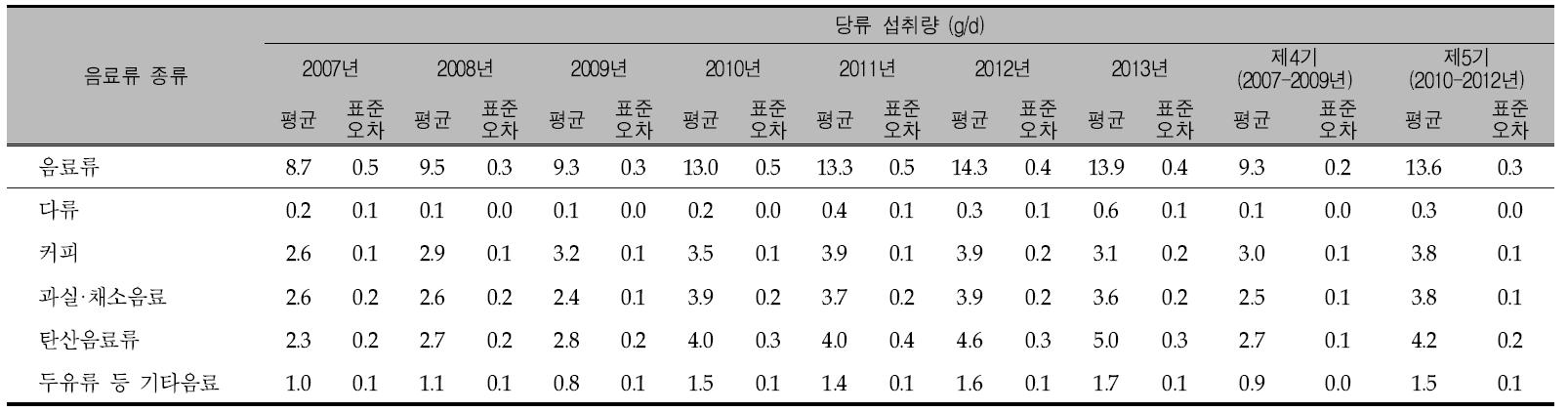 연도별 음료류 종류별 1인 1일 평균 당류 섭취량: 국민건강영양조사 2007-2013년, 제4기(2007-2009) 및 제5기(2010-2012년)