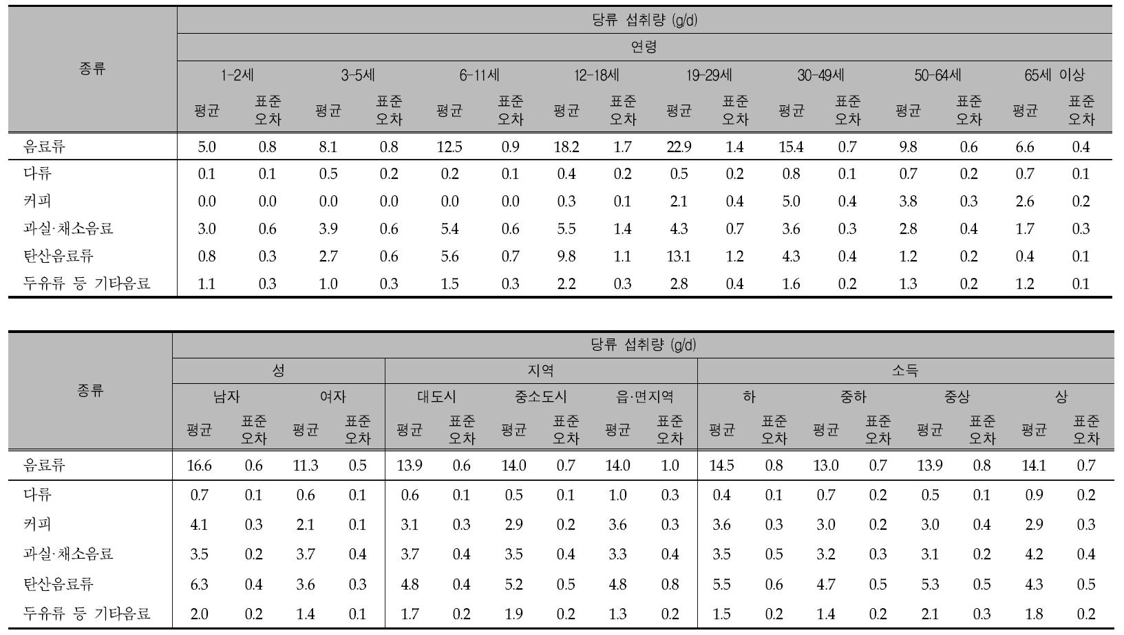 음료류 종류별 섭취량과 그에 따른 1인1일 평균 당류 섭취량(성별, 연령별, 지역별, 소득수준별): 2013년
