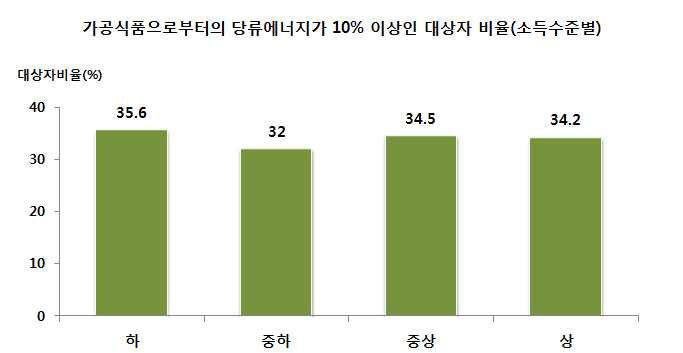 소득수준별 가공식품으로부터의 당류에너지 섭취비율이 10% 이상인자 비율 : 2013년