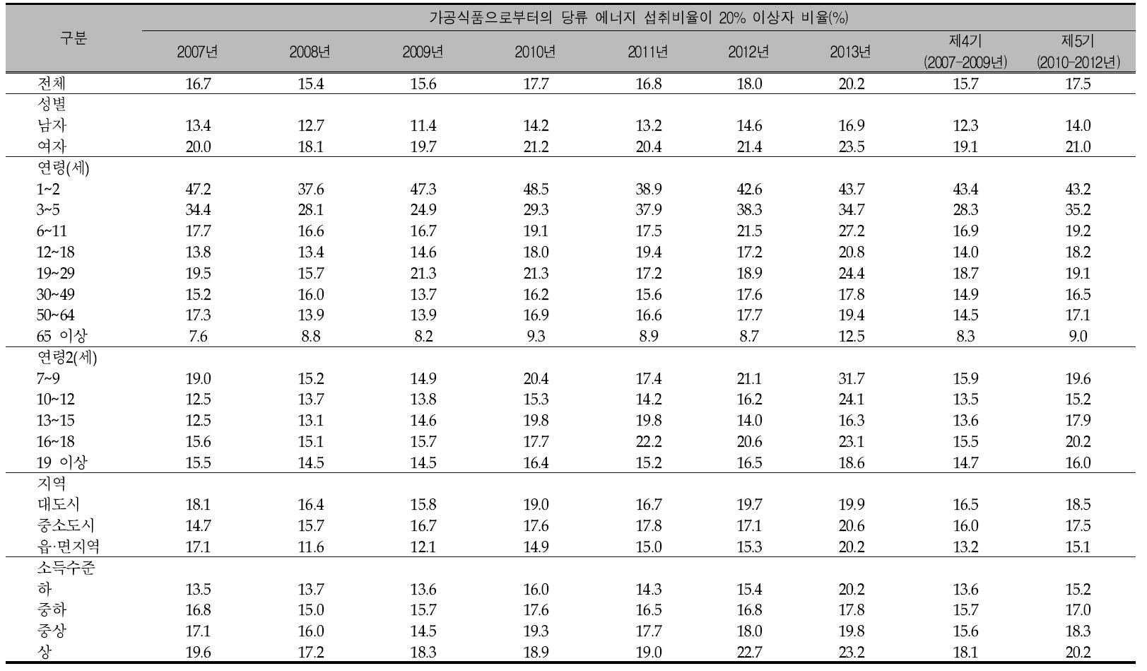 연도별 우리 국민의 1인1일 평균 가공식품으로부터의 당류 에너지 섭취비율이 20% 이상자 비율: 국민건강영양조사 2007-2013년, 제4기(2007-2009년) 및 제5기(2010년-2012년)