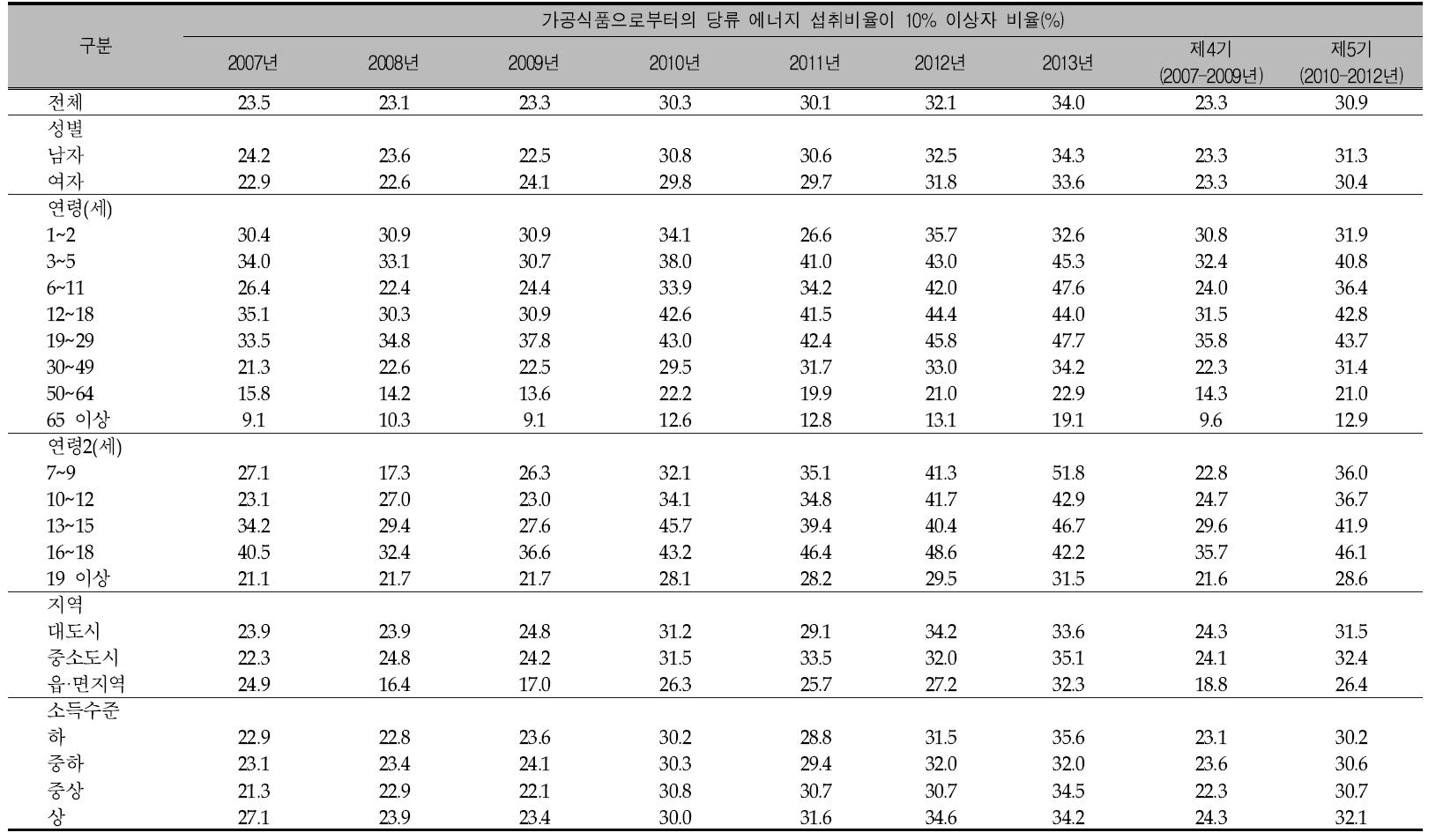 연도별 우리 국민의 1인1일 평균 가공식품으로부터의 당류 에너지 섭취비율이 10% 이상자 비율: 국민건강영양조사 2007-2013년, 제4기(2007-2009년) 및 제5기(2010년-2012년)