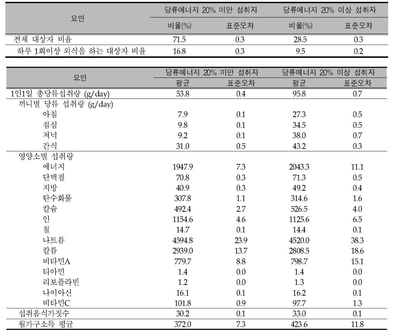 당류 에너지 섭취비율이 20% 이상자와 20% 미만인자의 사회경제적 요인 비교: 2007년-2013년