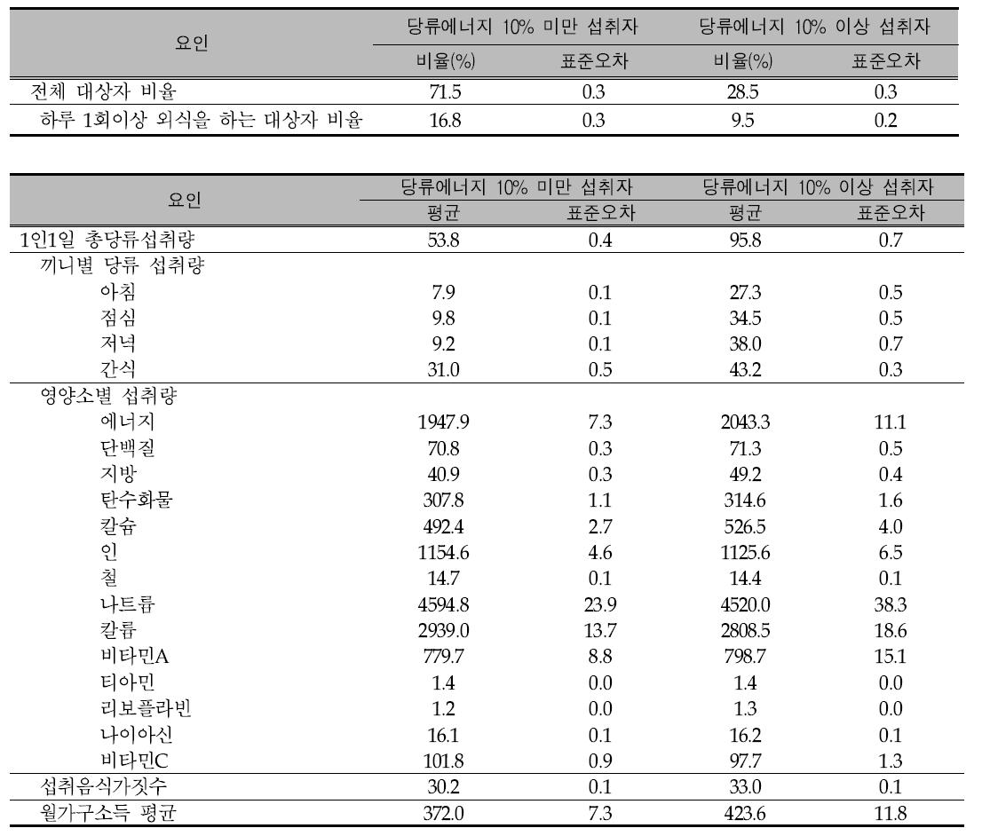 당류 에너지 섭취비율이 10% 이상자와 10% 미만인자의 사회경제적 요인 비교: 2007년-2013년