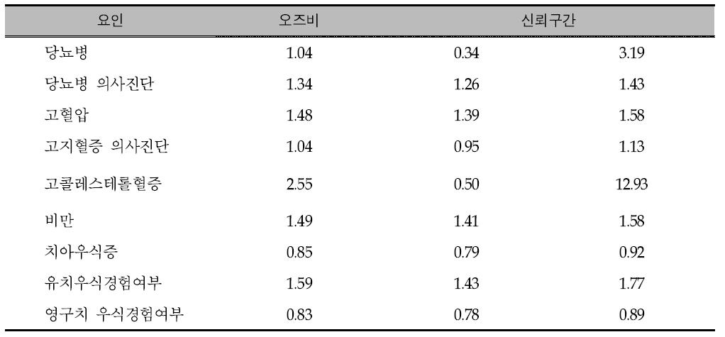 당류 에너지 섭취비율이 20% 이상자와 20% 미만인자의 질병별 오즈비 분석: 2007년-2013년 통합