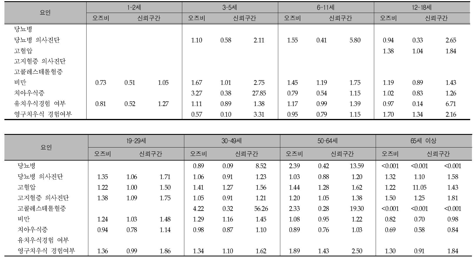 당류 에너지 섭취비율이 20% 이상자와 20% 미만인자의 질병별 오즈비 분석(연령별): 국민건강영양조사 2007년-2013년