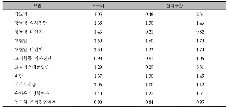 당류 에너지 섭취비율이 10% 이상자와 10% 미만인자의 질병별 오즈비 분석: 2007년-2013년 통합