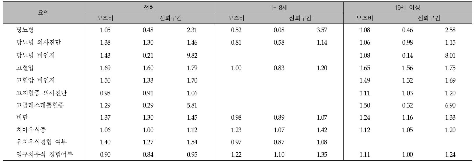 당류 에너지 섭취비율이 10% 이상자와 10% 미만인자의 질병별 오즈비 분석(연령별) 2007년-2013년