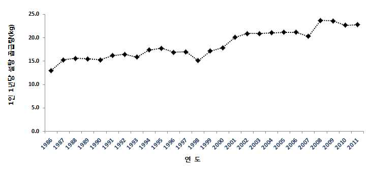 연도별 설탕의 1인 1년당 공급량