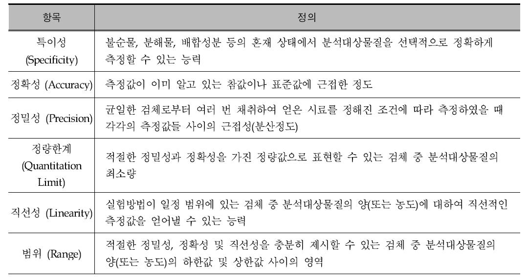 시험방법 유효성 검증 항목