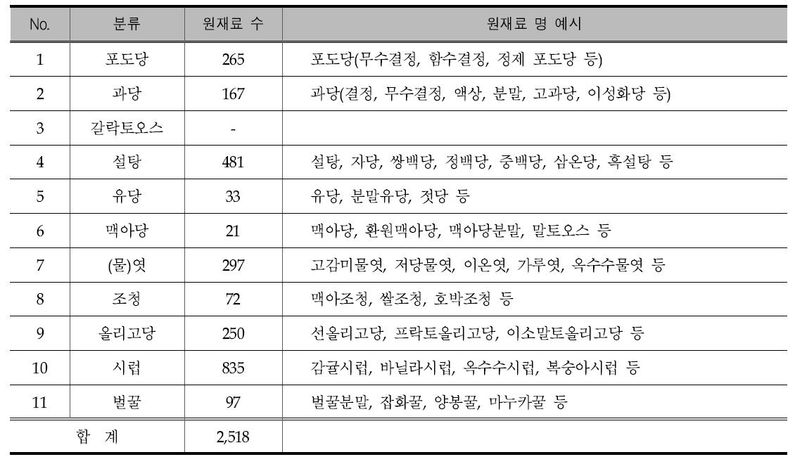 """품목제조보고에 신고된 제품 중 """"당""""이 포함된 원재료명에 따른 분류"""