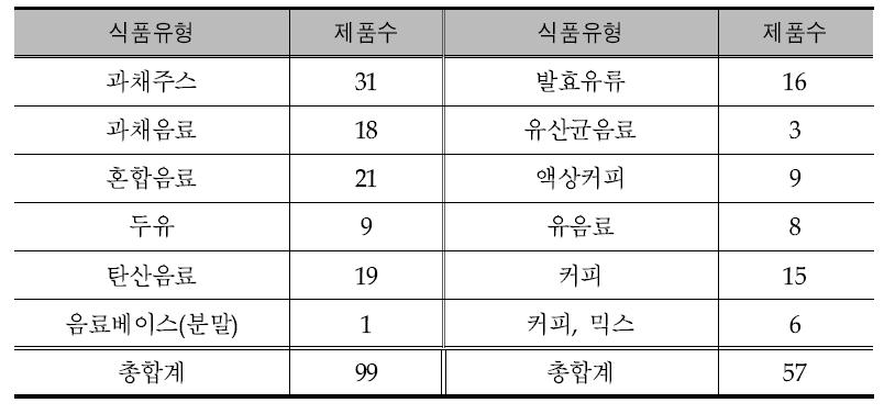 당함량 검증 시료의 식품유형별 분류 현황