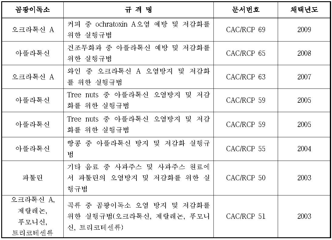 CODEX의 식품 중 곰팡이독소 저감화 실행규범
