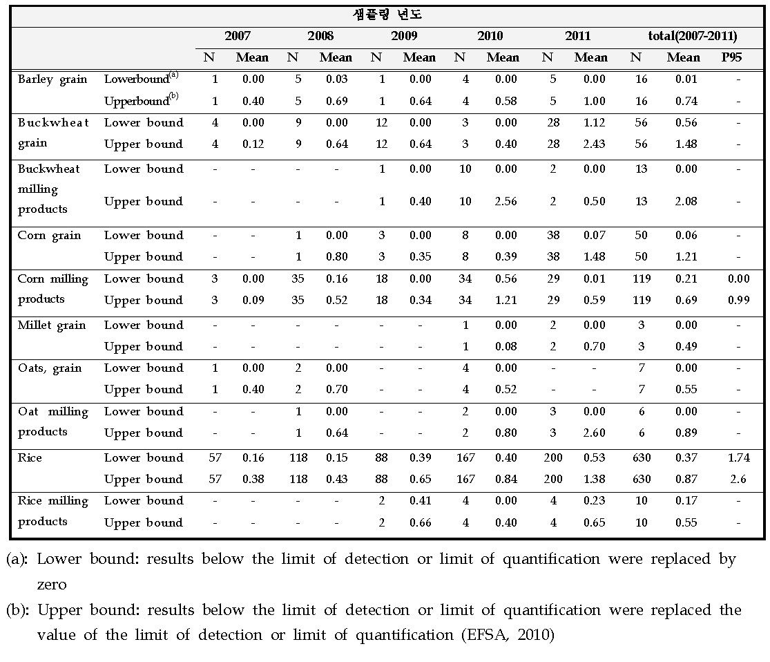 Distribution of total aflatoxins (sum of B1, B2, G1 and G2) by sampling year in cereals and their milling products at FoodEx Level 3. Mean and 95th Percentile (P95) are expressed as μg/kg