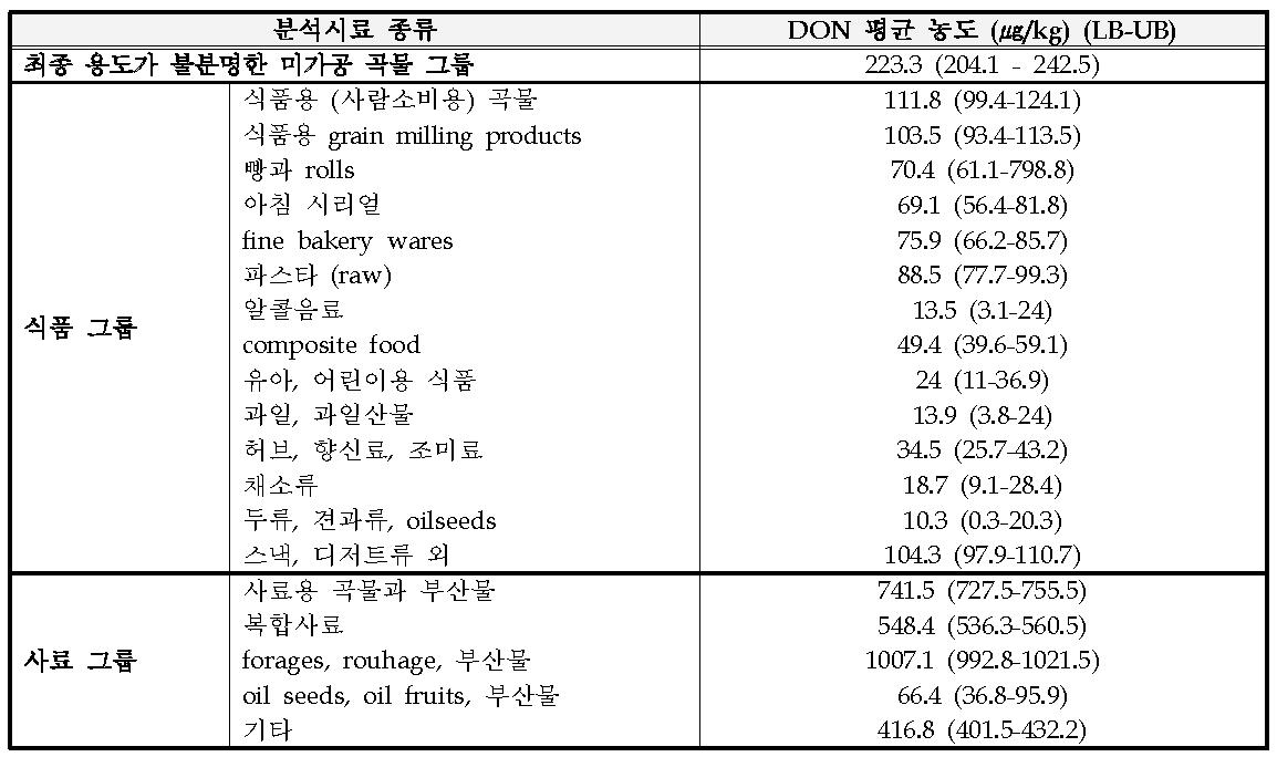 유럽지역 곡물, 식품, 사료 내 DON 오염 현황 (EFSA Journal; 11: 3379, 2013)