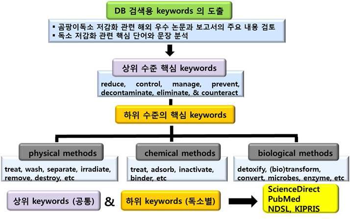 논문 및 특허검색을 위한 DB 및 검색어 선정