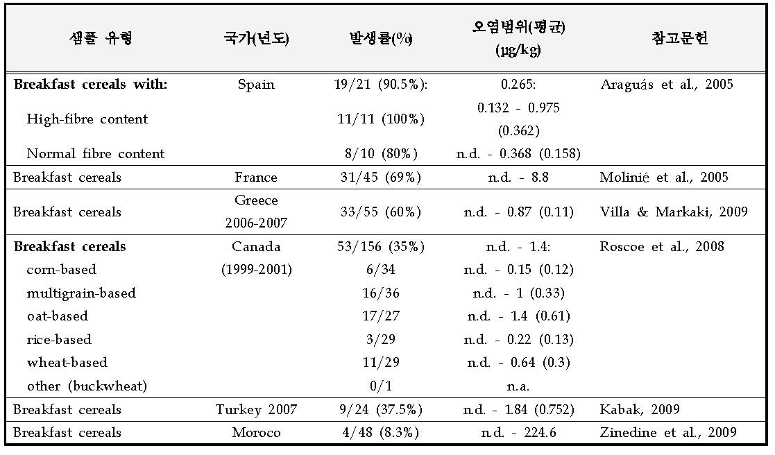 전 세계의 식사대용 시리얼에서 오크라톡신 A의 오염현황