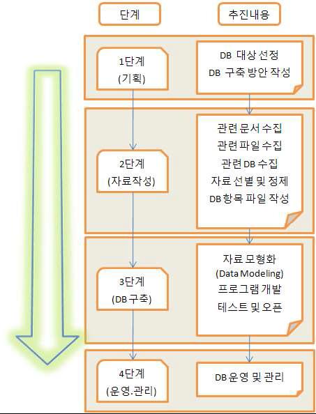 해외유관기관 및 전문가 DB 구축 단계
