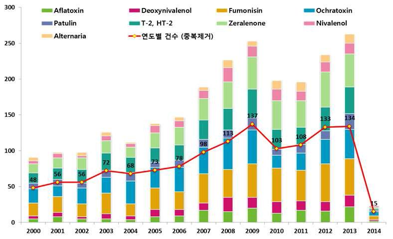 곰팡이독소 저감화를 위한 연구동향 파악(논문): 독소별/연도별 논문발표 동향