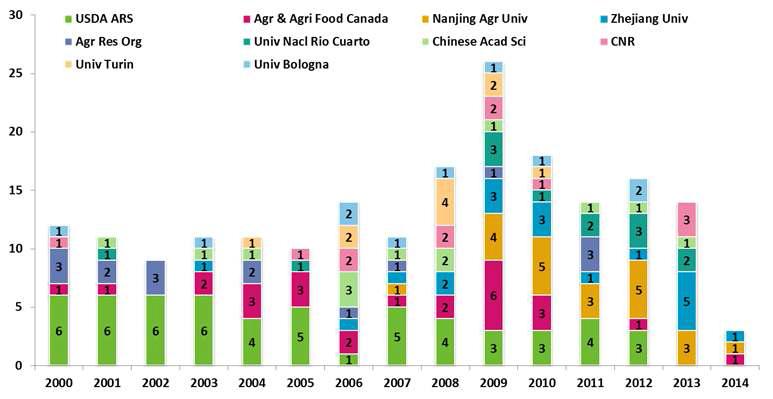 곰팡이독소 저감화를 위한 연구동향 파악(논문): 논문 발표 주요 10대 기관