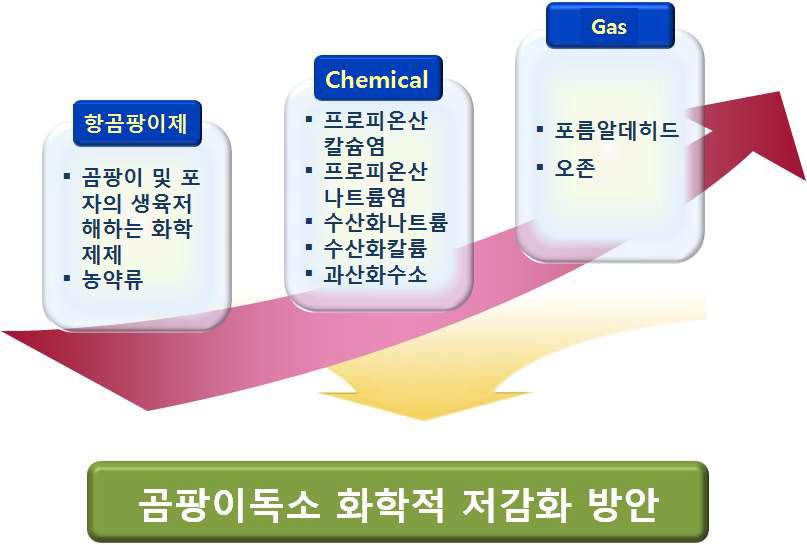 곰팡이독소 저감화에 사용되는 화학적 방법들